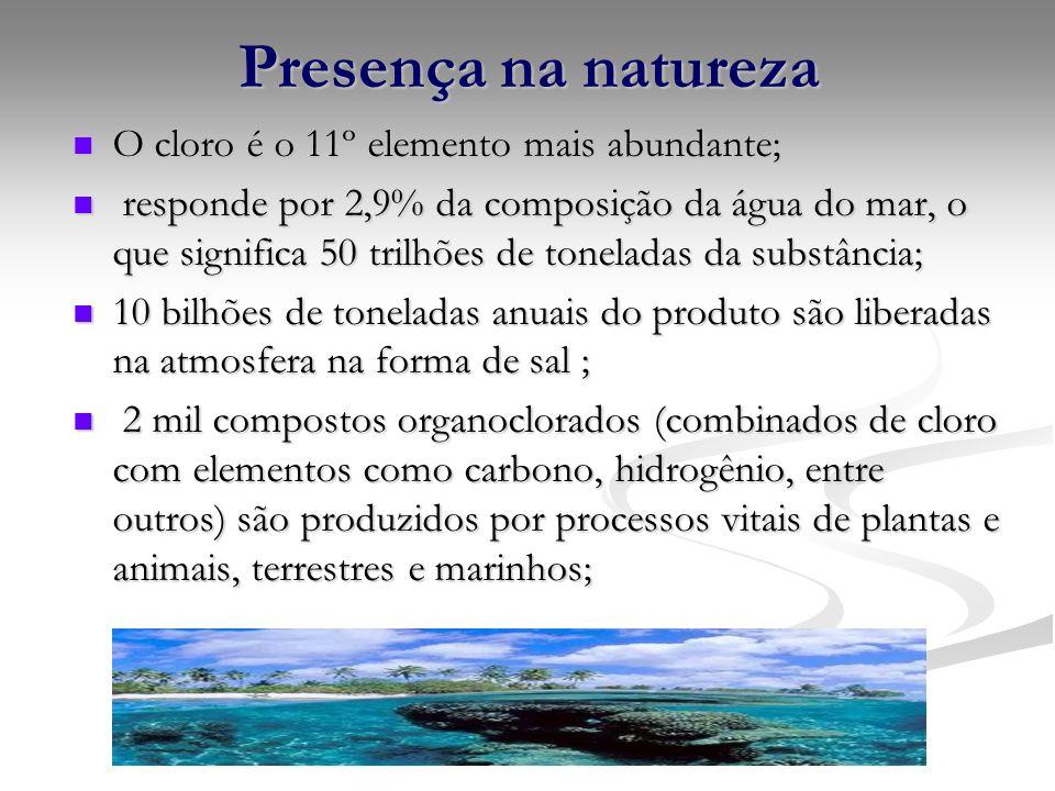 Presença na natureza O cloro é o 11º elemento mais abundante; O cloro é o 11º elemento mais abundante; responde por 2,9% da composição da água do mar,