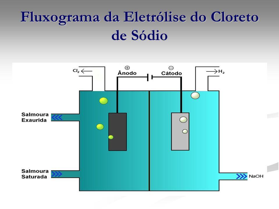 Fluxograma da Eletrólise do Cloreto de Sódio