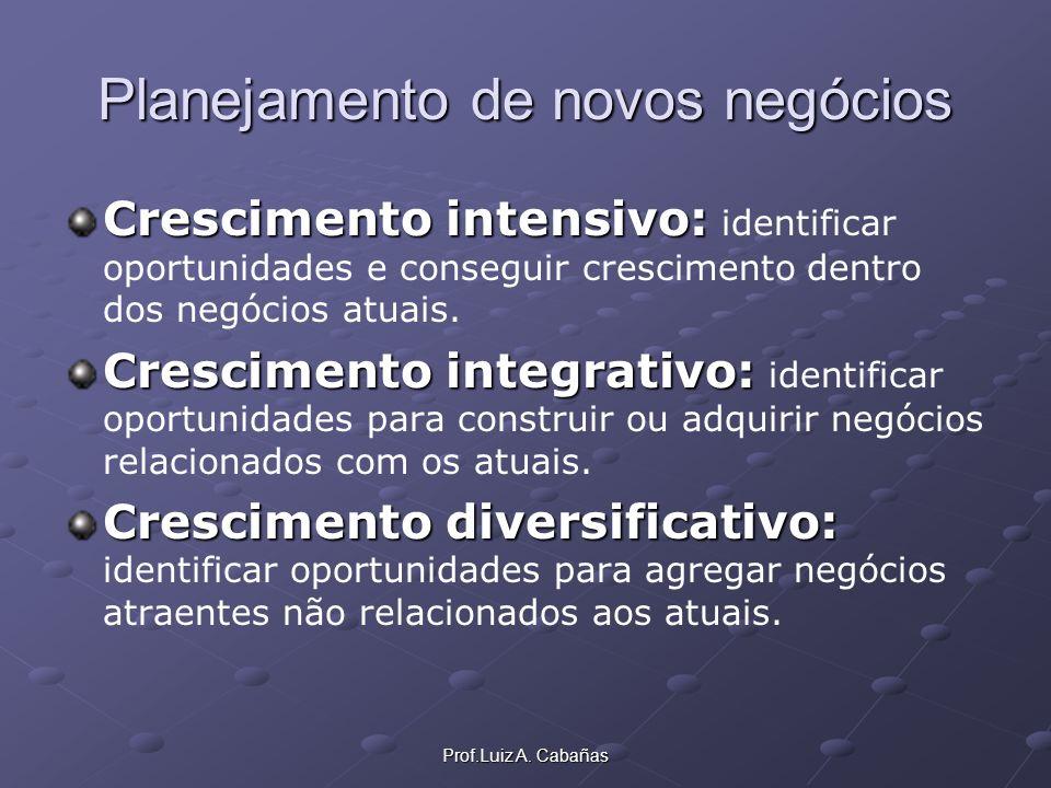 Prof.Luiz A. Cabañas Planejamento de novos negócios Crescimento intensivo: Crescimento intensivo: identificar oportunidades e conseguir crescimento de