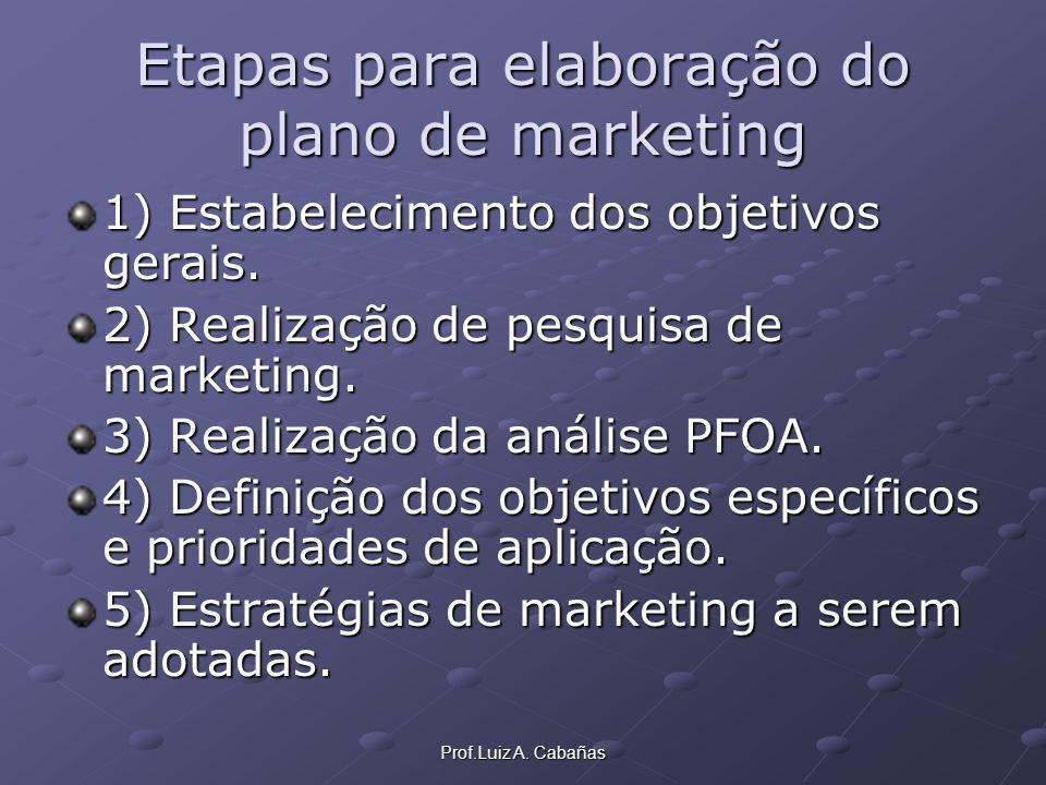 Prof.Luiz A. Cabañas Etapas para elaboração do plano de marketing 1) Estabelecimento dos objetivos gerais. 2) Realização de pesquisa de marketing. 3)
