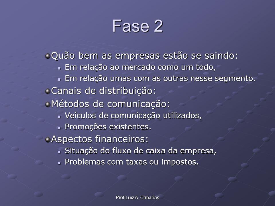 Prof.Luiz A. Cabañas Fase 2 Quão bem as empresas estão se saindo: Em relação ao mercado como um todo, Em relação ao mercado como um todo, Em relação u