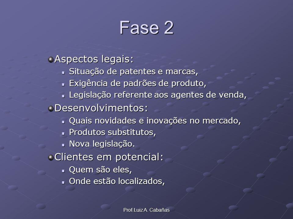 Prof.Luiz A. Cabañas Fase 2 Aspectos legais: Situação de patentes e marcas, Situação de patentes e marcas, Exigência de padrões de produto, Exigência