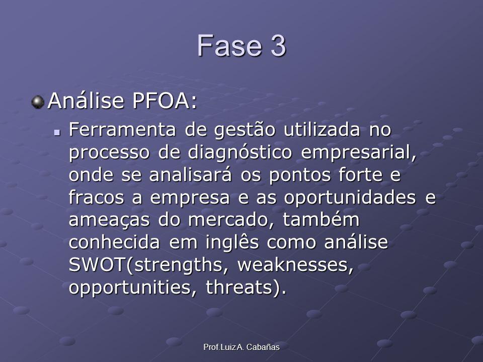 Prof.Luiz A. Cabañas Fase 3 Análise PFOA: Ferramenta de gestão utilizada no processo de diagnóstico empresarial, onde se analisará os pontos forte e f