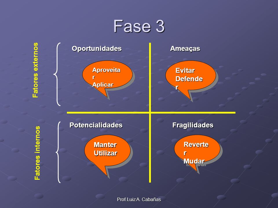 Prof.Luiz A. Cabañas Fase 3 OportunidadesAmeaças PotencialidadesFragilidades Fatores externos Fatores internos Aproveita r Aplicar Aproveita r Aplicar