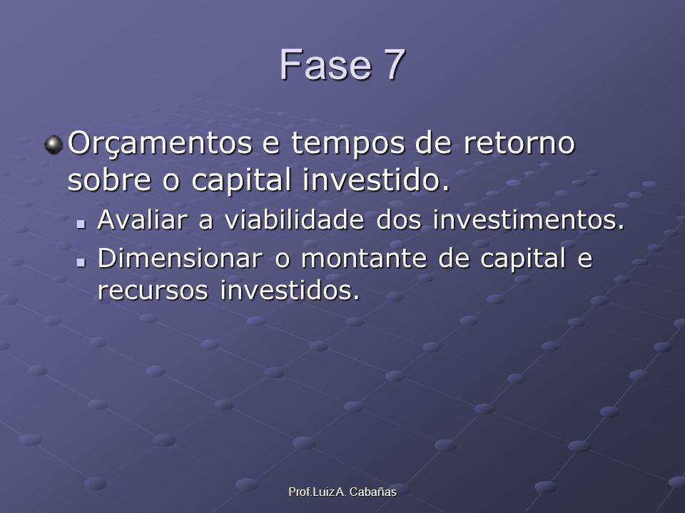 Prof.Luiz A. Cabañas Fase 7 Orçamentos e tempos de retorno sobre o capital investido. Avaliar a viabilidade dos investimentos. Avaliar a viabilidade d