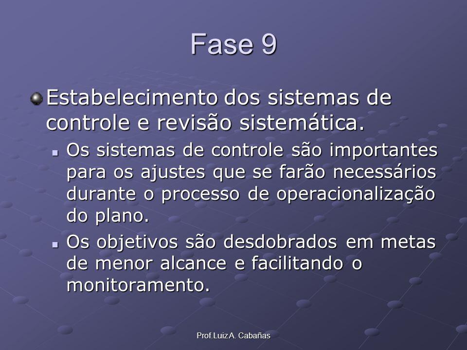 Prof.Luiz A. Cabañas Fase 9 Estabelecimento dos sistemas de controle e revisão sistemática. Os sistemas de controle são importantes para os ajustes qu