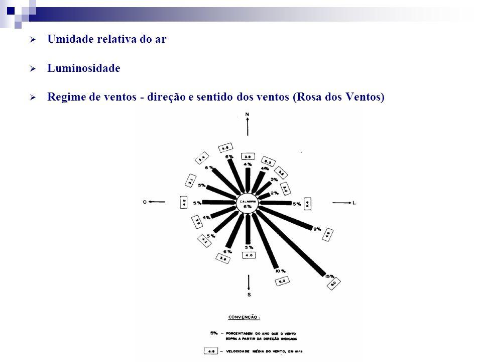 Umidade relativa do ar Luminosidade Regime de ventos - direção e sentido dos ventos (Rosa dos Ventos)