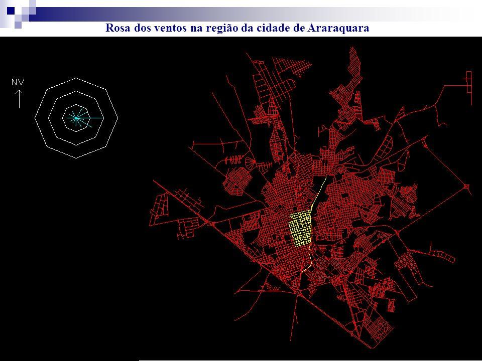 Rosa dos ventos na região da cidade de Araraquara
