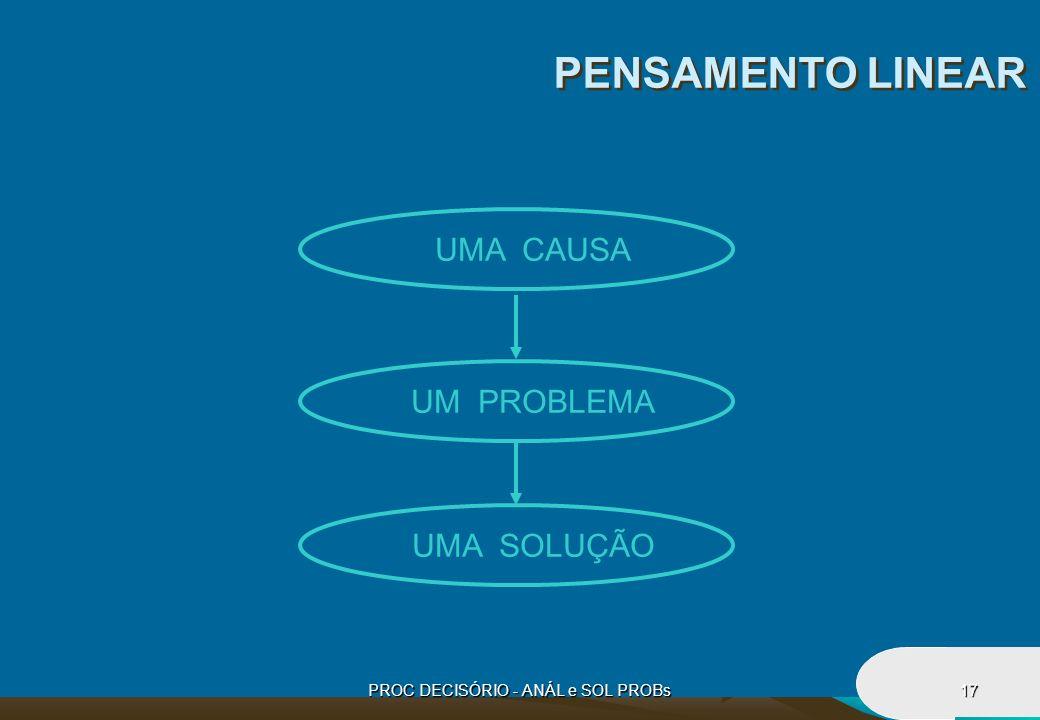PROC DECISÓRIO - ANÁL e SOL PROBs17 PENSAMENTO LINEAR UMA CAUSA UM PROBLEMA UMA SOLUÇÃO