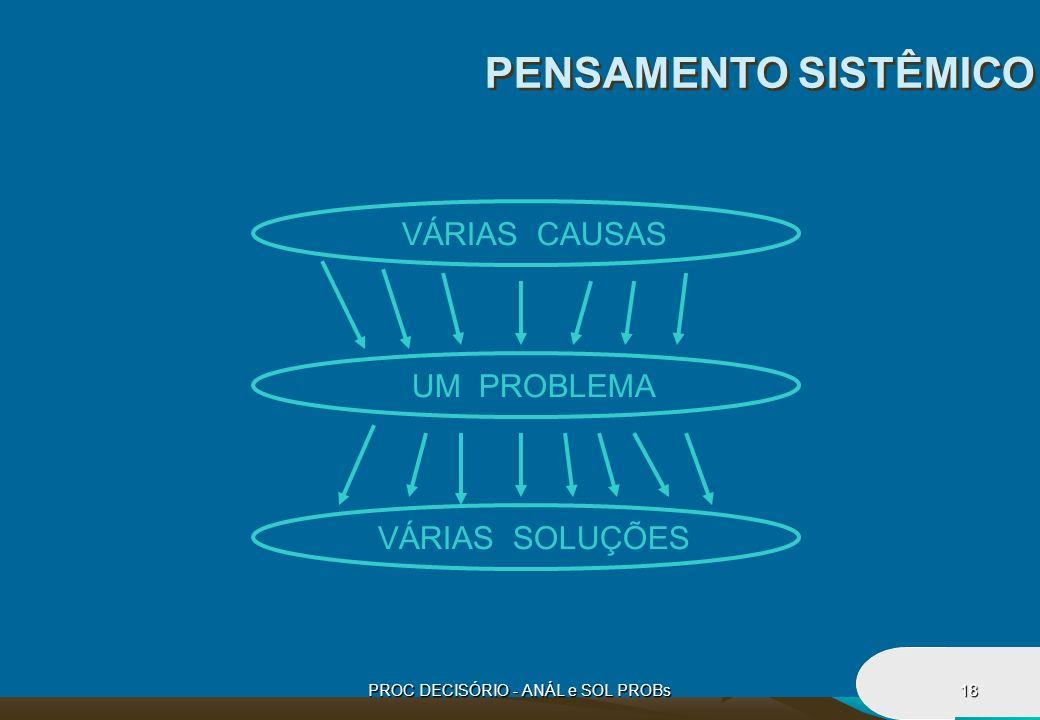 PROC DECISÓRIO - ANÁL e SOL PROBs18 PENSAMENTO SISTÊMICO VÁRIAS CAUSAS UM PROBLEMA VÁRIAS SOLUÇÕES
