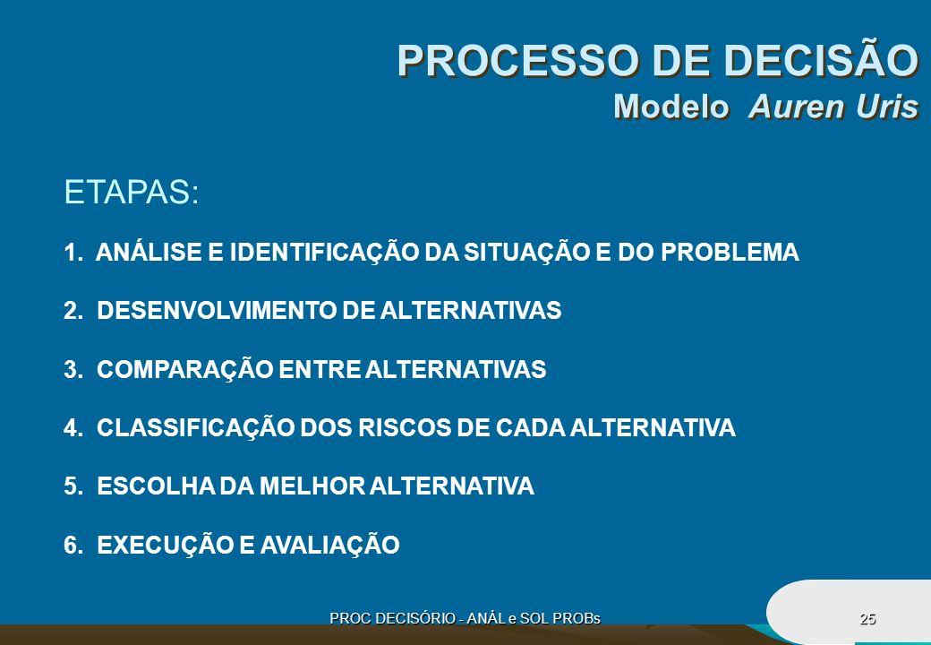 PROC DECISÓRIO - ANÁL e SOL PROBs25 PROCESSO DE DECISÃO Modelo Auren Uris ETAPAS: 1. ANÁLISE E IDENTIFICAÇÃO DA SITUAÇÃO E DO PROBLEMA 2. DESENVOLVIME
