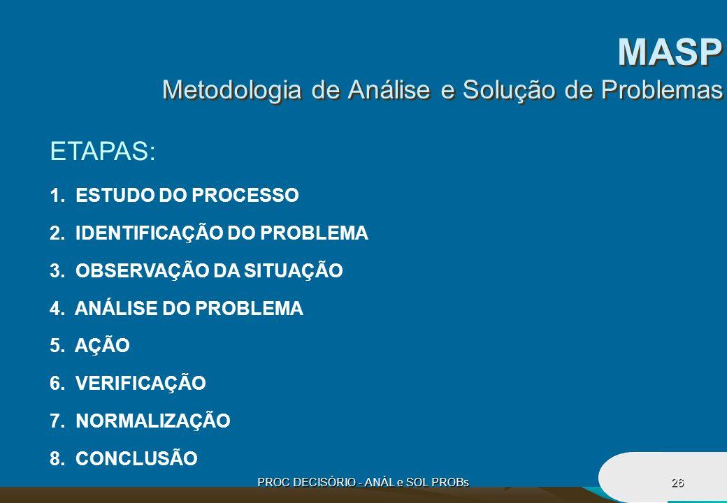 PROC DECISÓRIO - ANÁL e SOL PROBs26 MASP Metodologia de Análise e Solução de Problemas ETAPAS: 1. ESTUDO DO PROCESSO 2. IDENTIFICAÇÃO DO PROBLEMA 3. O