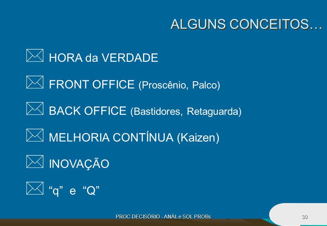 PROC DECISÓRIO - ANÁL e SOL PROBs30 * HORA da VERDADE * FRONT OFFICE (Proscênio, Palco) * BACK OFFICE (Bastidores, Retaguarda) * MELHORIA CONTÍNUA (Ka