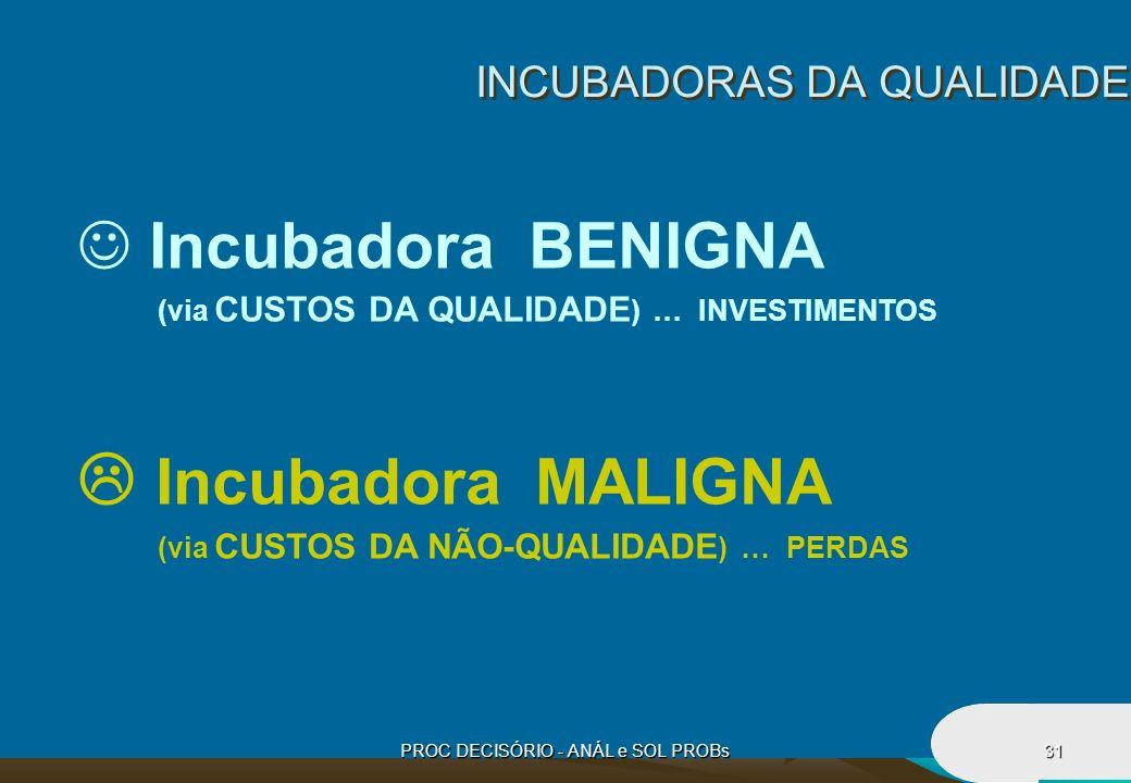 PROC DECISÓRIO - ANÁL e SOL PROBs31 INCUBADORAS DA QUALIDADE Incubadora BENIGNA (via CUSTOS DA QUALIDADE ) … INVESTIMENTOS Incubadora MALIGNA (via CUS