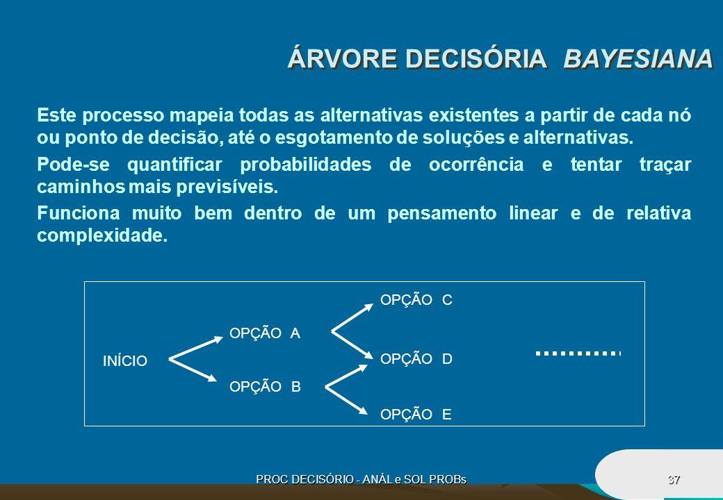 PROC DECISÓRIO - ANÁL e SOL PROBs37 ÁRVORE DECISÓRIA BAYESIANA Este processo mapeia todas as alternativas existentes a partir de cada nó ou ponto de d