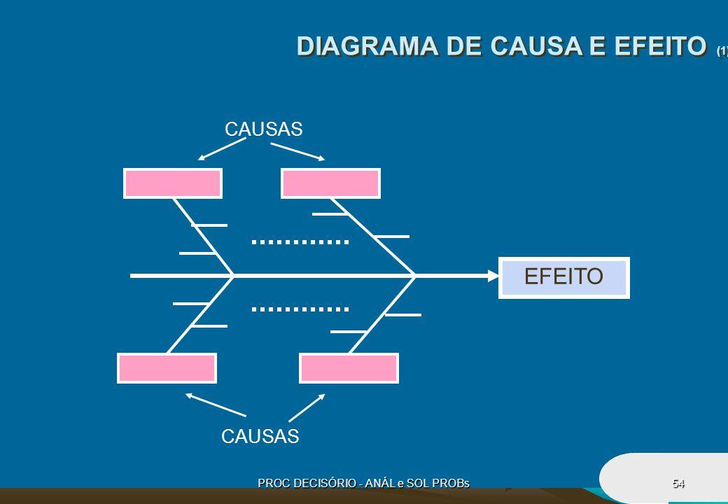 PROC DECISÓRIO - ANÁL e SOL PROBs54 DIAGRAMA DE CAUSA E EFEITO (1) EFEITO CAUSAS