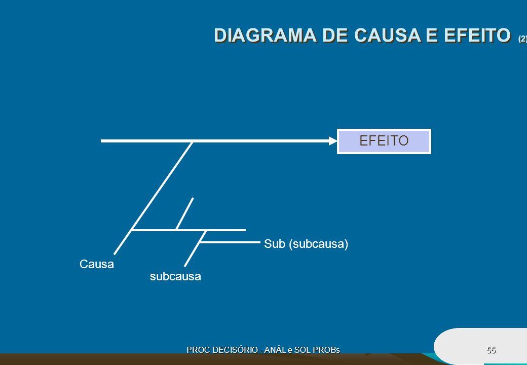 PROC DECISÓRIO - ANÁL e SOL PROBs55 DIAGRAMA DE CAUSA E EFEITO (2) EFEITO Causa subcausa Sub (subcausa)