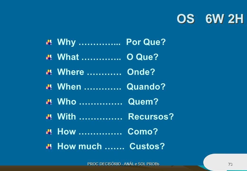PROC DECISÓRIO - ANÁL e SOL PROBs73 Why …………... Por Que? What ………….. O Que? Where ………… Onde? When …………. Quando? Who …………… Quem? With …………… Recursos? H