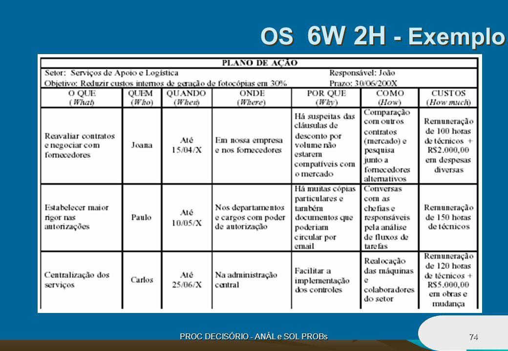 PROC DECISÓRIO - ANÁL e SOL PROBs74 OS 6W 2H - Exemplo