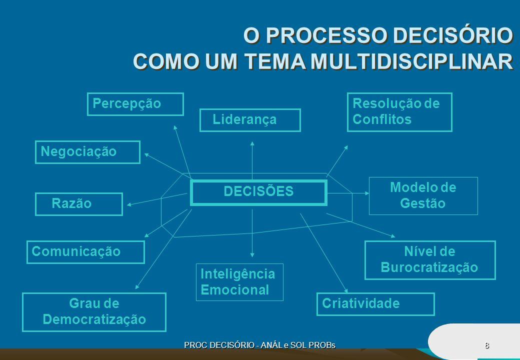 PROC DECISÓRIO - ANÁL e SOL PROBs8 O PROCESSO DECISÓRIO COMO UM TEMA MULTIDISCIPLINAR DECISÕES Liderança Razão Inteligência Emocional Modelo de Gestão