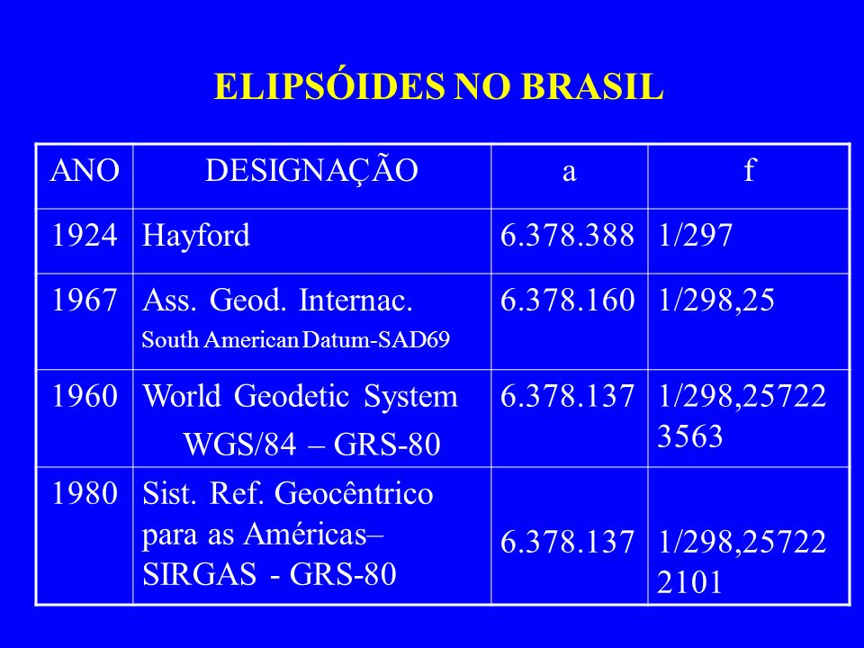 ELIPSÓIDES NO BRASIL ANODESIGNAÇÃOaf 1924Hayford6.378.3881/297 1967Ass. Geod. Internac. South American Datum-SAD69 6.378.1601/298,25 1960World Geodeti