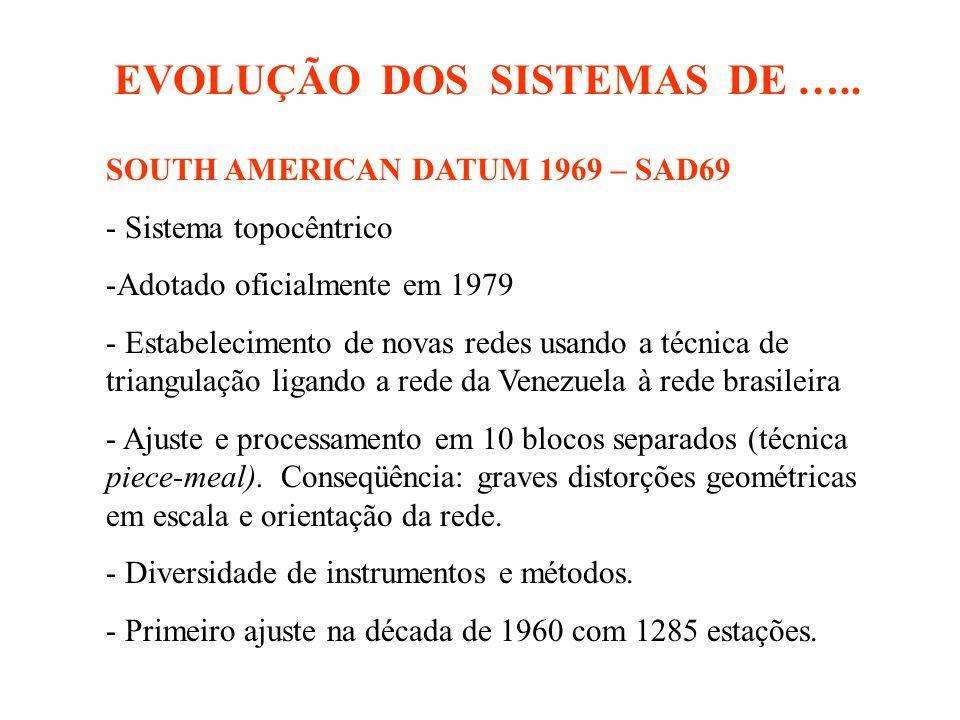 EVOLUÇÃO DOS SISTEMAS DE …..