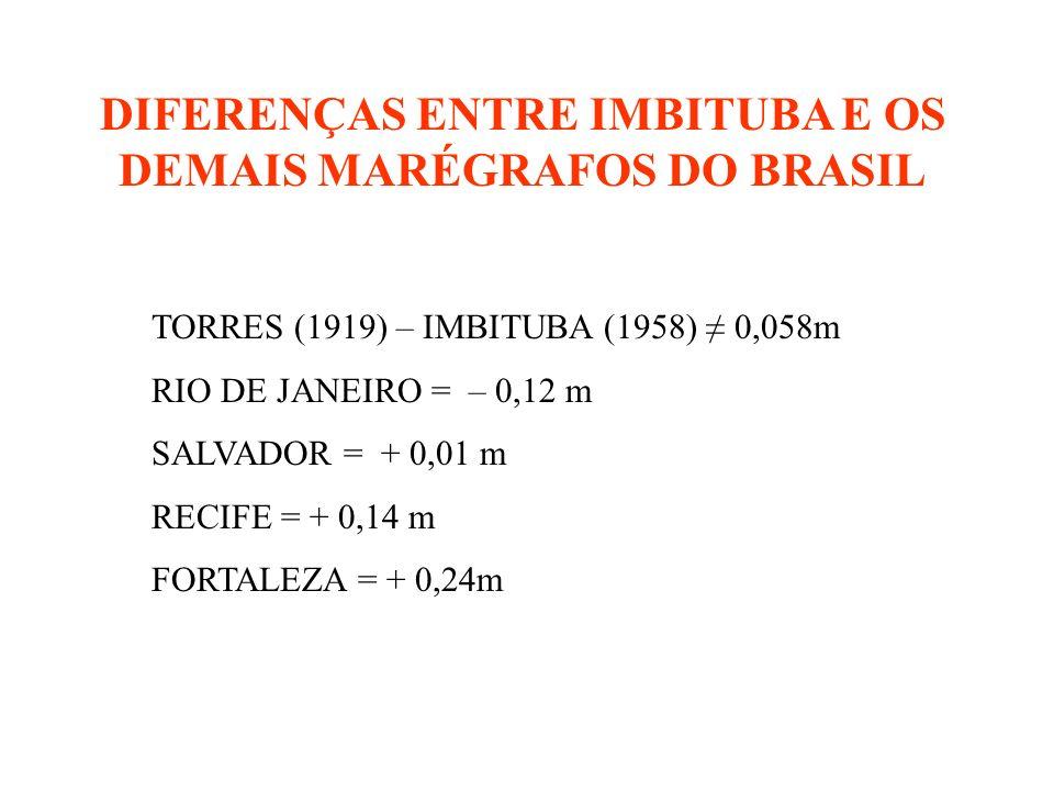 DIFERENÇAS ENTRE IMBITUBA E OS DEMAIS MARÉGRAFOS DO BRASIL TORRES (1919) – IMBITUBA (1958) 0,058m RIO DE JANEIRO = – 0,12 m SALVADOR = + 0,01 m RECIFE = + 0,14 m FORTALEZA = + 0,24m