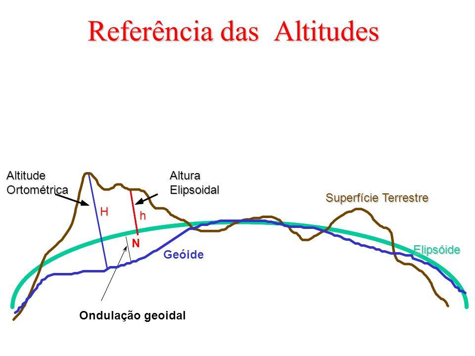 Referência das Altitudes Geóide Elipsóide Altura Elipsoidal Altitude Ortométrica Superfície Terrestre Ondulação geoidal H h N