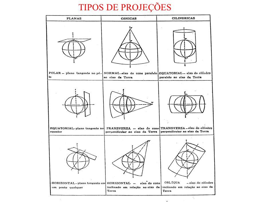 TIPOS DE PROJEÇÕES
