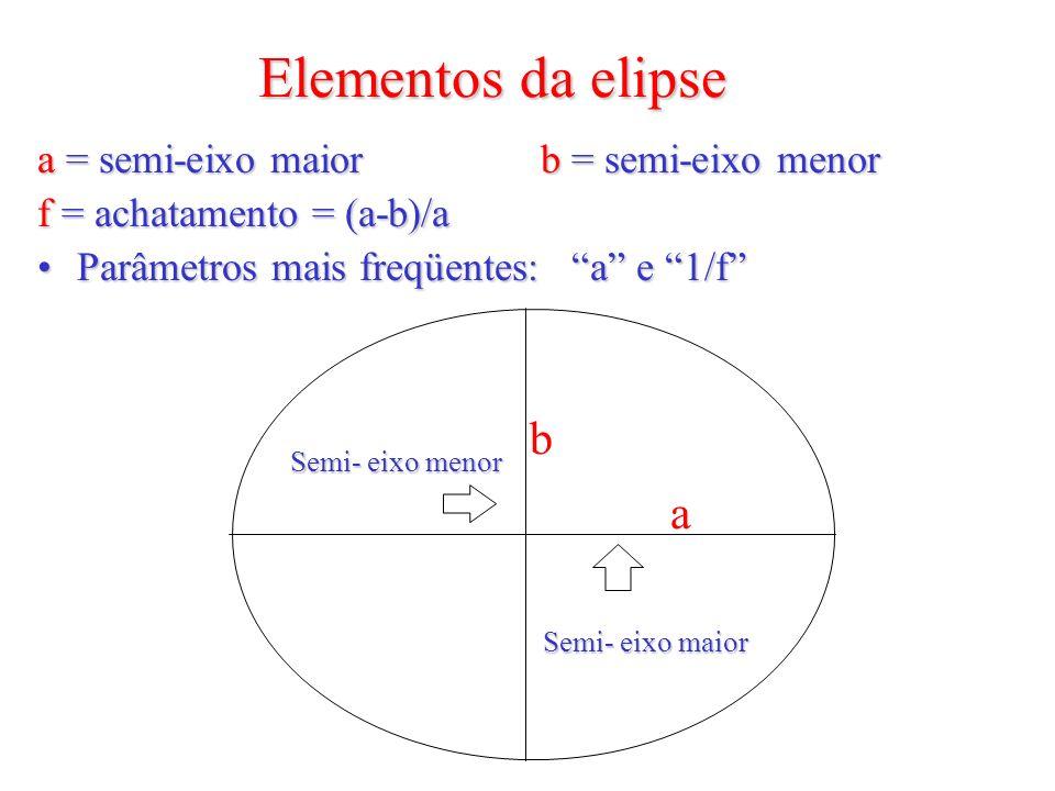 Elementos da elipse a = semi-eixo maior b = semi-eixo menor f = achatamento = (a-b)/a Parâmetros mais freqüentes: a e 1/fParâmetros mais freqüentes: a e 1/f Semi- eixo menor Semi- eixo maior a b