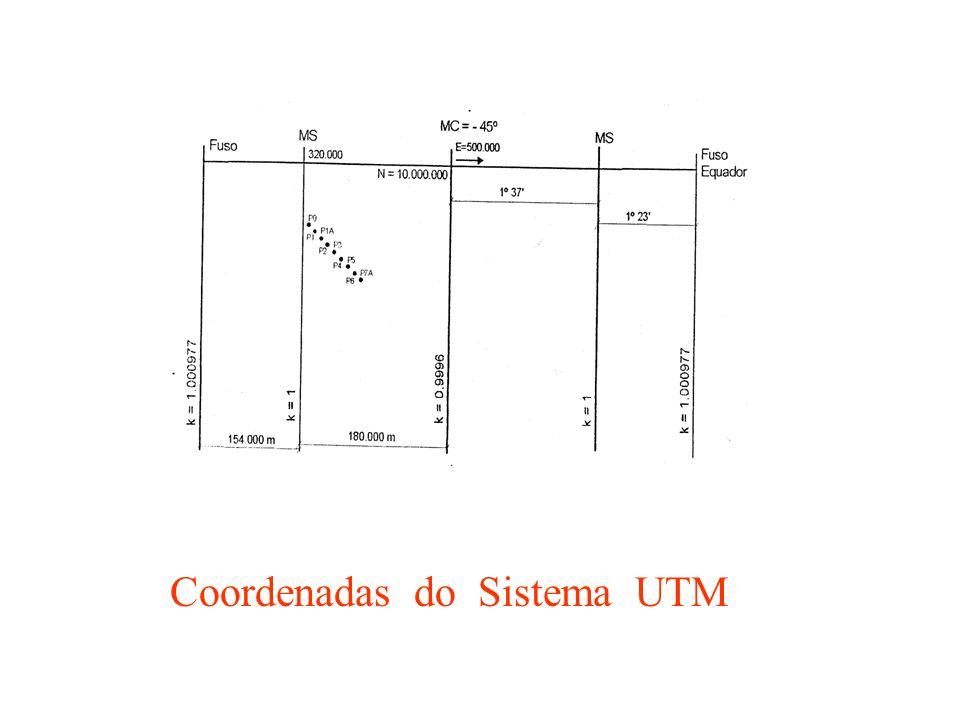 Coordenadas do Sistema UTM