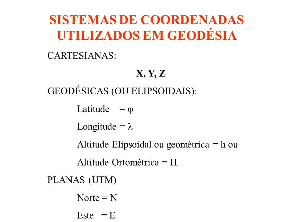 SISTEMAS DE COORDENADAS UTILIZADOS EM GEODÉSIA CARTESIANAS: X, Y, Z GEODÉSICAS (OU ELIPSOIDAIS): Latitude = φ Longitude = λ Altitude Elipsoidal ou geométrica = h ou Altitude Ortométrica = H PLANAS (UTM) Norte = N Este = E