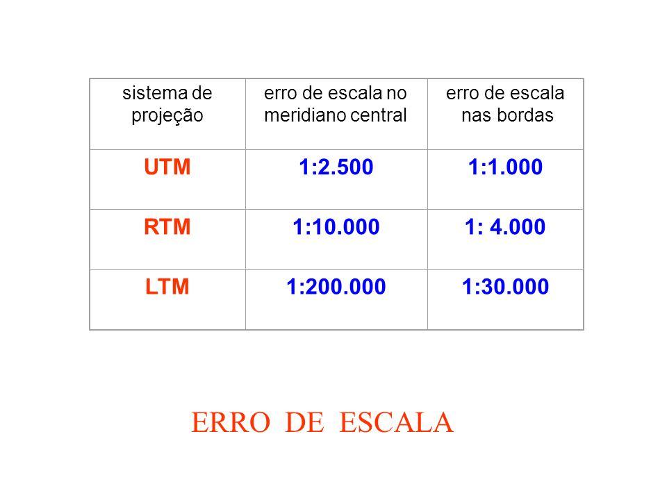 sistema de projeção erro de escala no meridiano central erro de escala nas bordas UTM1:2.5001:1.000 RTM1:10.0001: 4.000 LTM1:200.0001:30.000 ERRO DE ESCALA