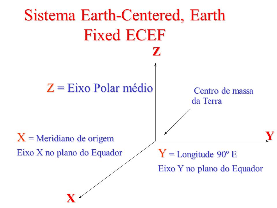 Sistema Earth-Centered, Earth Fixed ECEF Z = Eixo Polar médio X = Meridiano de origem Eixo X no plano do Equador Y = Longitude 90º E Eixo Y no plano d