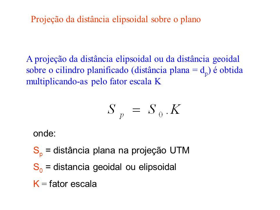 Projeção da distância elipsoidal sobre o plano A projeção da distância elipsoidal ou da distância geoidal sobre o cilindro planificado (distância plana = d p ) é obtida multiplicando-as pelo fator escala K onde: S p = distância plana na projeção UTM S 0 = distancia geoidal ou elipsoidal K = fator escala