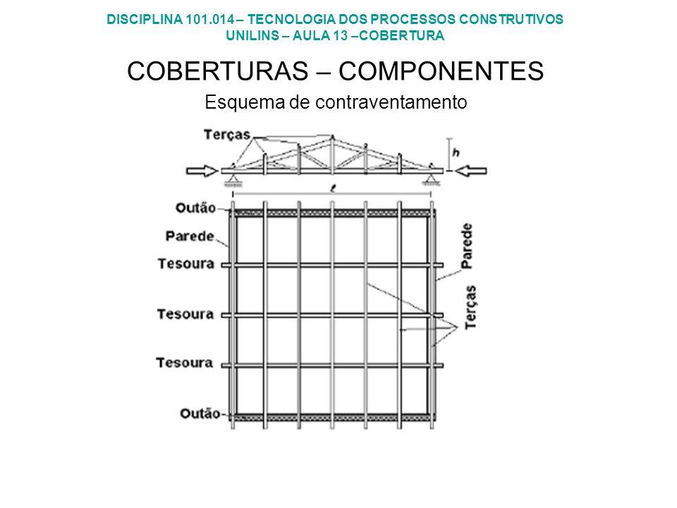COBERTURAS – COMPONENTES Esquema de contraventamento