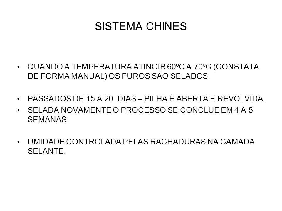 SISTEMA CHINES QUANDO A TEMPERATURA ATINGIR 60ºC A 70ºC (CONSTATA DE FORMA MANUAL) OS FUROS SÃO SELADOS. PASSADOS DE 15 A 20 DIAS – PILHA É ABERTA E R