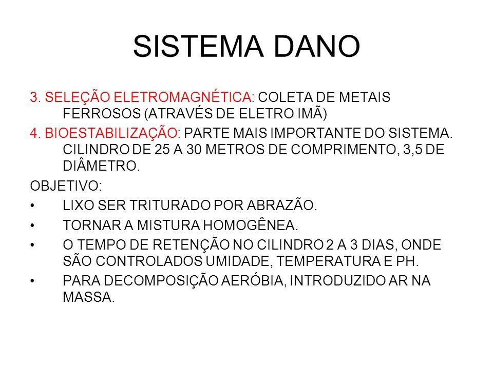 SISTEMA DANO 3. SELEÇÃO ELETROMAGNÉTICA: COLETA DE METAIS FERROSOS (ATRAVÉS DE ELETRO IMÃ) 4. BIOESTABILIZAÇÃO: PARTE MAIS IMPORTANTE DO SISTEMA. CILI