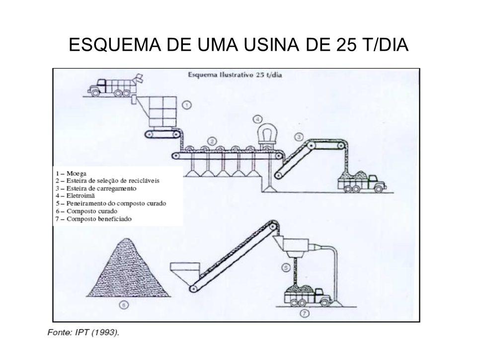 ESQUEMA DE UMA USINA DE 25 T/DIA USINA DE 25 TONELADAS/DIA