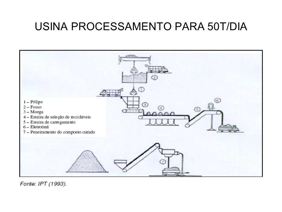 USINA PROCESSAMENTO PARA 50T/DIA