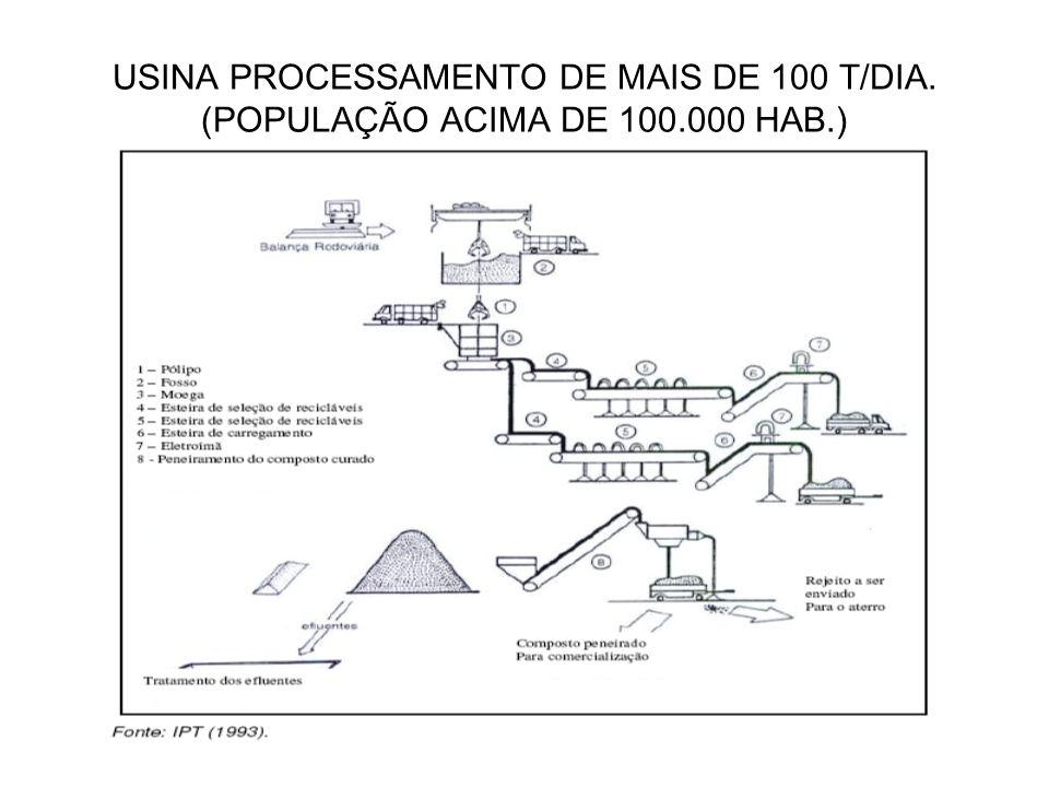 USINA PROCESSAMENTO DE MAIS DE 100 T/DIA. (POPULAÇÃO ACIMA DE 100.000 HAB.)