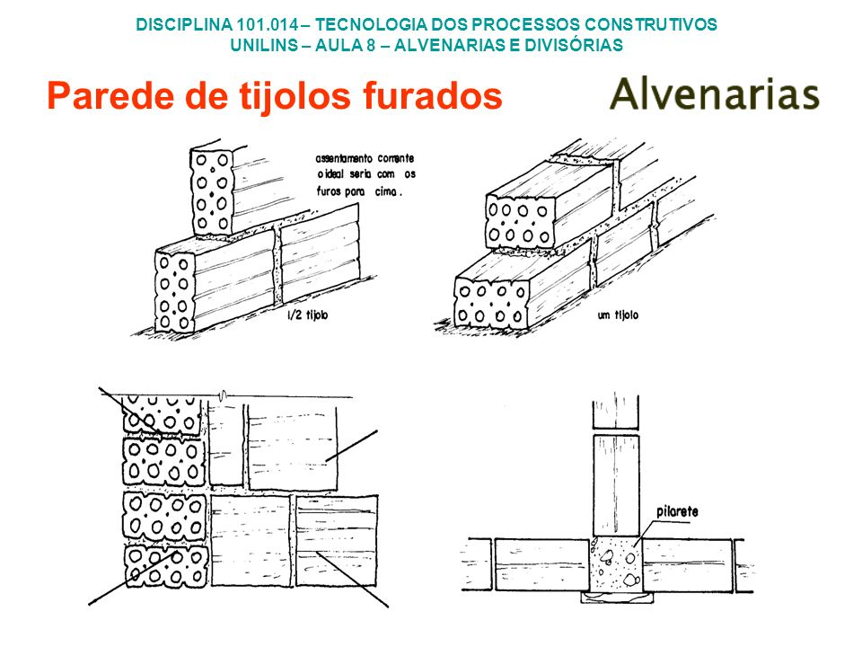 DISCIPLINA 101.014 – TECNOLOGIA DOS PROCESSOS CONSTRUTIVOS UNILINS – AULA 8 – ALVENARIAS E DIVISÓRIAS Parede de tijolos furados