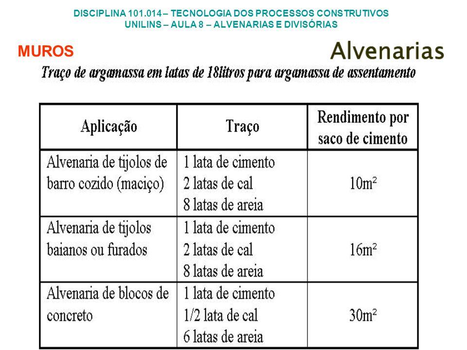 DISCIPLINA 101.014 – TECNOLOGIA DOS PROCESSOS CONSTRUTIVOS UNILINS – AULA 8 – ALVENARIAS E DIVISÓRIAS MUROS