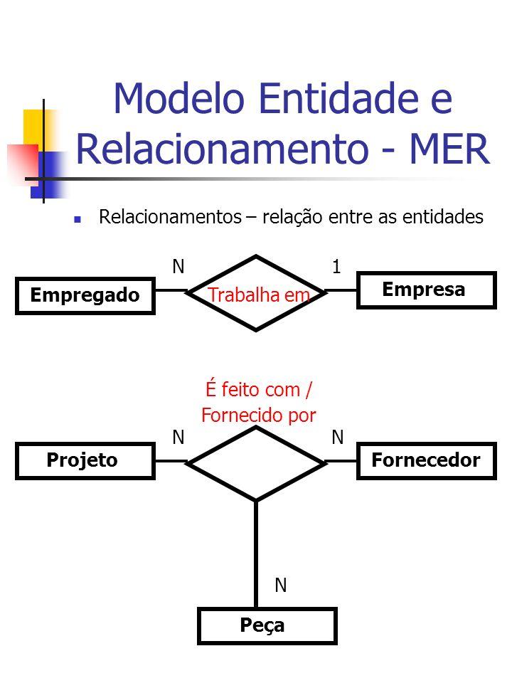 Modelo Entidade e Relacionamento - MER Relacionamentos – relação entre as entidades Empregado Empresa Trabalha em N1 Projeto Fornecedor Peça É feito com / Fornecido por NN N