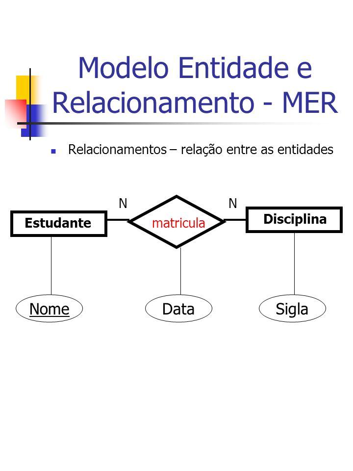 Modelo Entidade e Relacionamento - MER Relacionamentos – relação entre as entidades Estudante Disciplina matricula NN NomeDataSigla