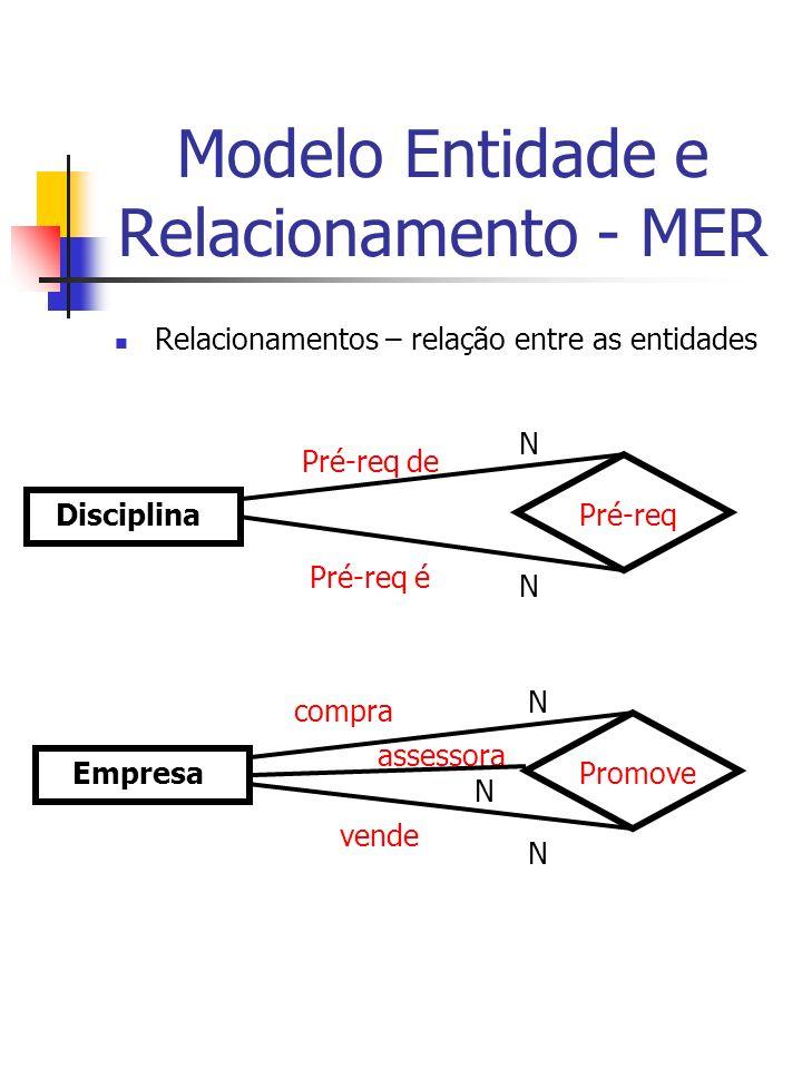 Modelo Entidade e Relacionamento - MER Relacionamentos – relação entre as entidades Disciplina Pré-req N N Pré-req de Pré-req é Empresa Promove N compra vende assessora N N