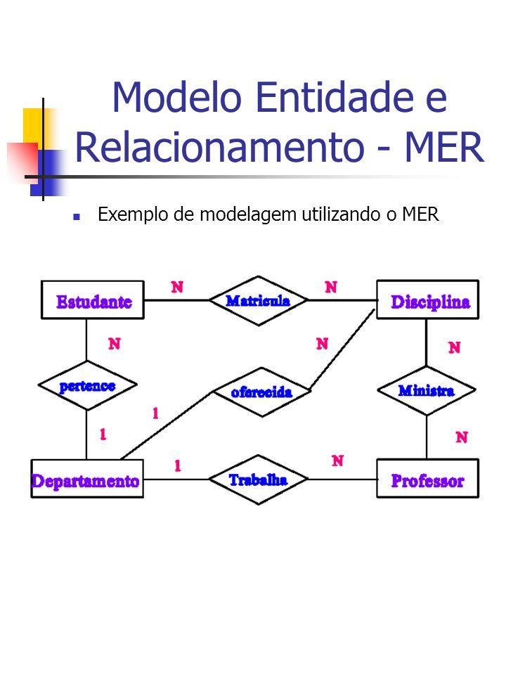 Modelo Entidade e Relacionamento - MER Exemplo de modelagem utilizando o MER