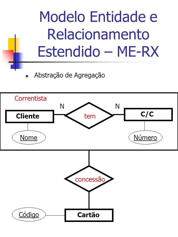 Modelo Entidade e Relacionamento Estendido – ME-RX Abstração de Agregação Cliente C/C tem NN Cartão concessão Correntista NomeNúmero Código