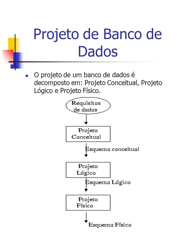 Projeto de Banco de Dados O projeto de um banco de dados é decomposto em: Projeto Conceitual, Projeto Lógico e Projeto Físico.