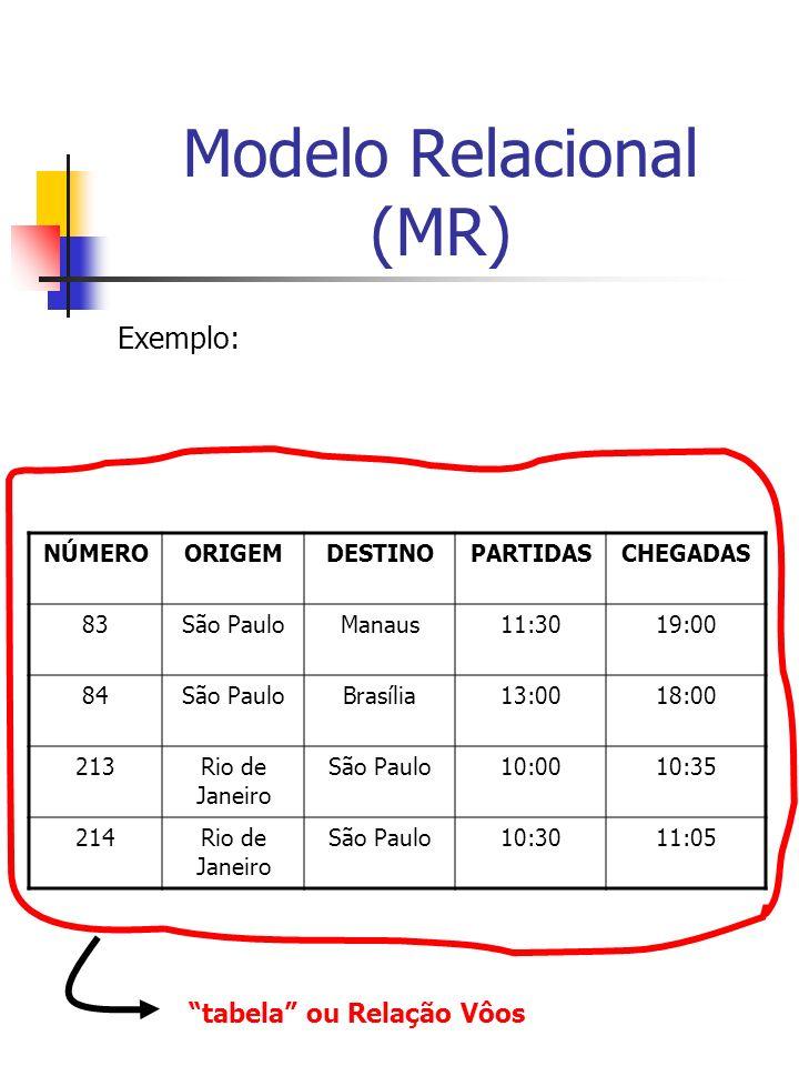 Modelo Relacional (MR) Exemplo: NÚMEROORIGEMDESTINOPARTIDASCHEGADAS 83São PauloManaus11:3019:00 84São PauloBrasília13:0018:00 213Rio de Janeiro São Paulo10:0010:35 214Rio de Janeiro São Paulo10:3011:05 tabela ou Relação Vôos